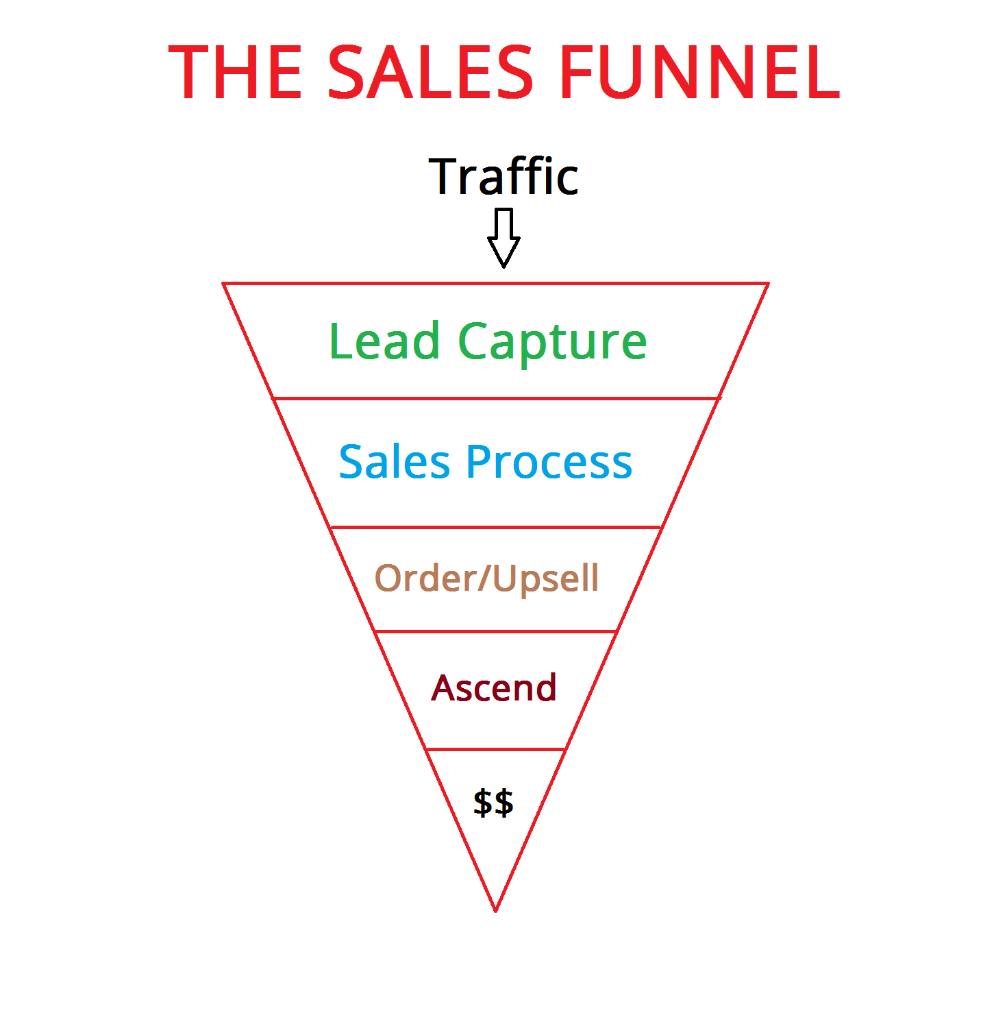 Clickfunnels Traffic Secrets